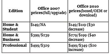 Prices Office 2010