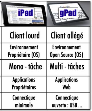 IPad vs gPad