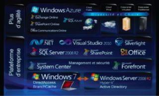 Produits Microsoft Techdays