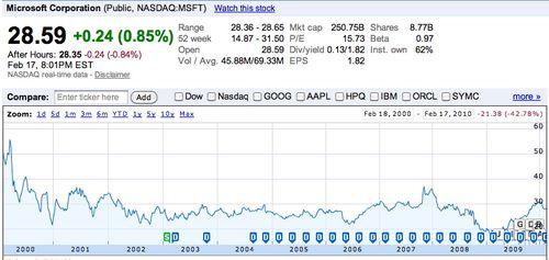 Microsoft share 2000 - 2010