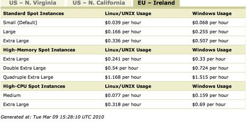 AWS pricing spot instances Europe