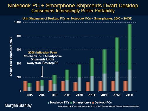 Morgan Stanley - Notebooks =Smarphones vs desktops