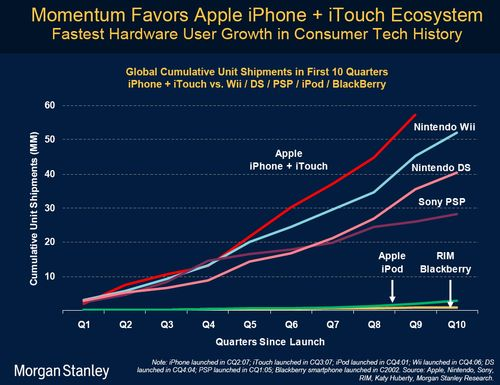 Morgan Stanley - iphone vs Nintendo vs RIM