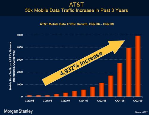 Morgan Stanley -AT&T data traffic increase