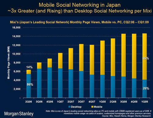 Morgan Stanley - Japan Social networking mobile