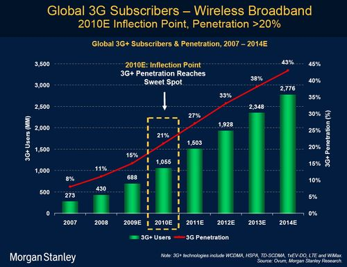 Morgan Stanley 3G subscribers 2014
