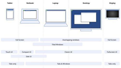 Chrome os tablet options