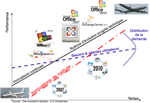 Modèle Christensen-Apps 2007 - 2010