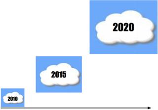 Decennie Cloud 3 nuages