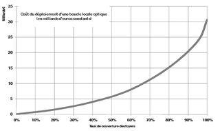 Datar coûts Fibre fonction % population