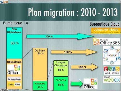 Migration Bureautique Cloud