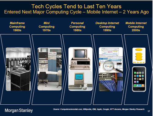 10 years Computer cycles Morgan stanley