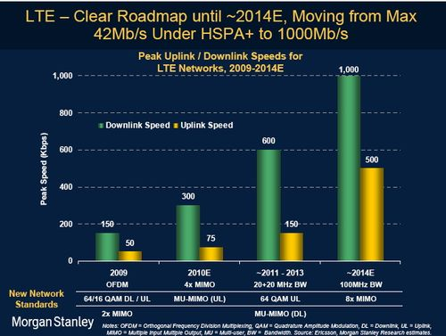 Morgan Stanley - LTE evolution