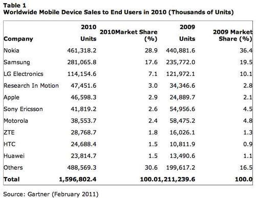 Gartner mobiles sales 2010
