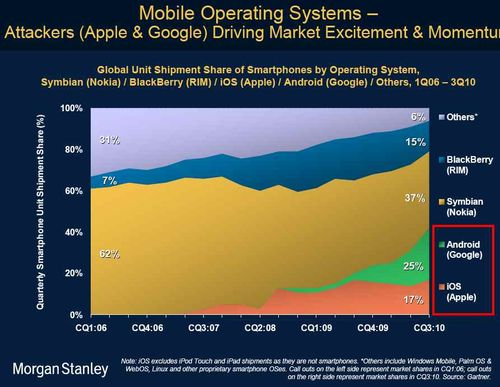 Morgan Stanley Mobile OS