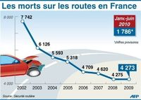 Mort route France