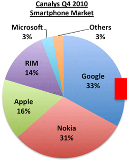 Canalys Smartphone market share Q4 2010
