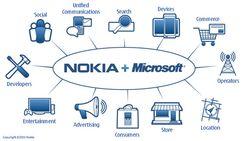 Nokia microsoft common tools