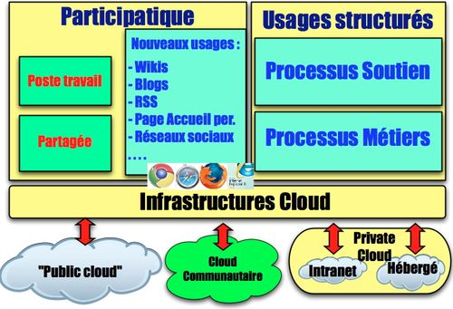 Infrastructures 3 clouds:usages