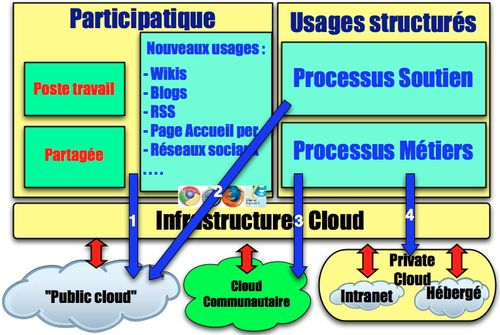 Infrastructures 3 clouds:usages - migration