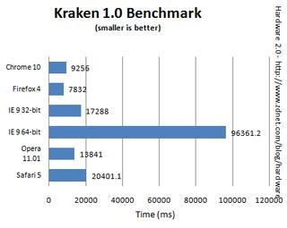 Browsers Kraken 1.0 benchmark