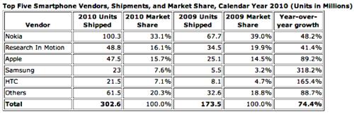 Smartphones market share 2010
