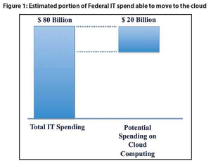 25 % of US IT expenses on the Cloud