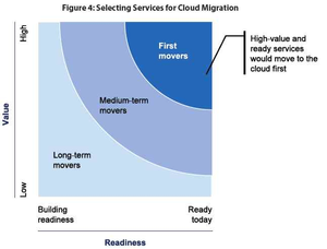 High value and ready services first US Cloud