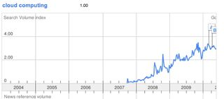 Google trends, Cloud Computing