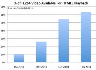 HTML 5 ready Videos
