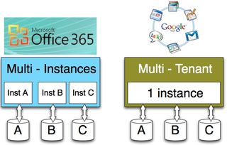 Multi-tenant vs Multi-instances - Office 365
