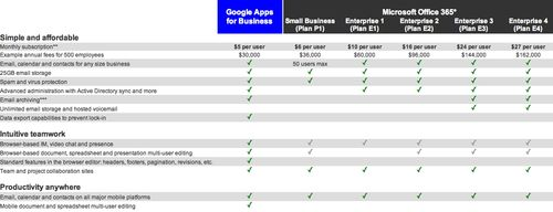 Pricing Google Apps vs 365 comparison