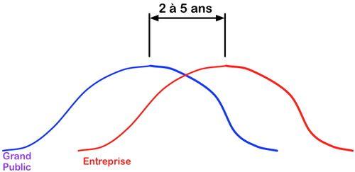 Gauss Décalage Grand public Entreprise