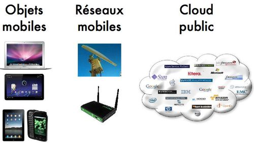 3 composants infrastructures Cloud