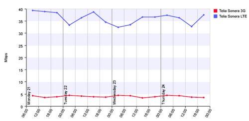 Finland LTE vs 3G speed