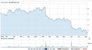 Nokia share value 12 months 8:2011