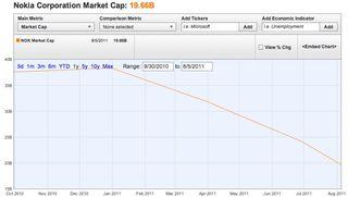 Nokia Market cap 12 months
