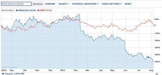 Nokia share value vs Microsoft