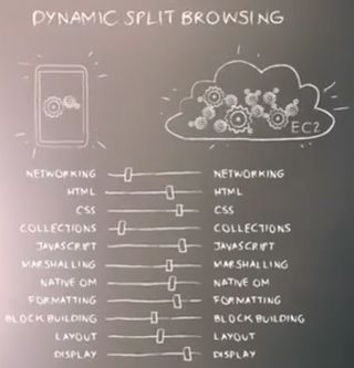 Dynamic split browsing