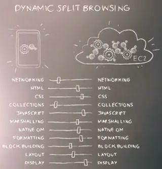 Dynamic split browsing