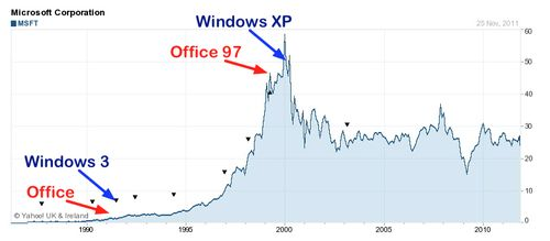 Share price Microsoft - 1990 - 2010 windows & Office