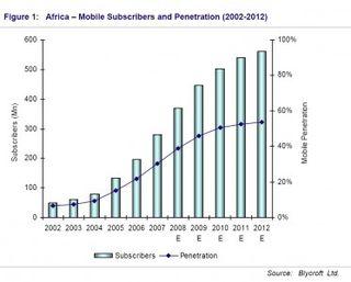 Mobiles phones in Africa