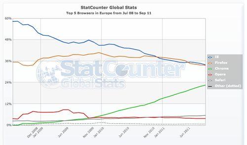 StatCounter browser eu 9:2011jpg