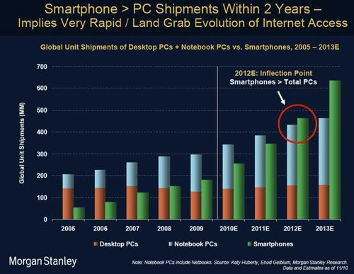 Smartphones vs PC