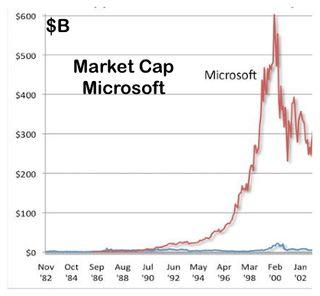 Market Cap Microsoft 1982 - 2002