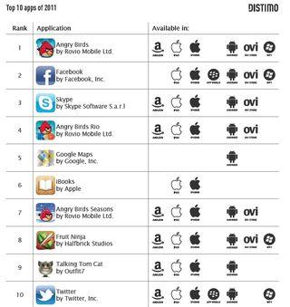Distimo 10 top apps : platforms