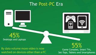 Post PC era