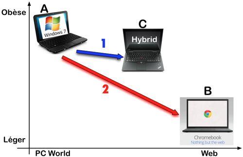 PC hybride - PC - ChromeBooks