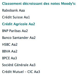 Moodys top 10 banques Europe