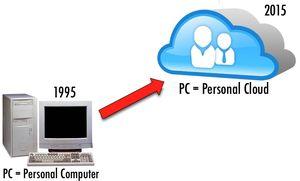 Du PC au Personal Cloud